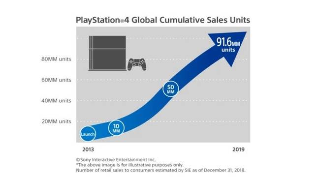 Sony has sold just under 92 million PS4 consoles. Credit: Sony