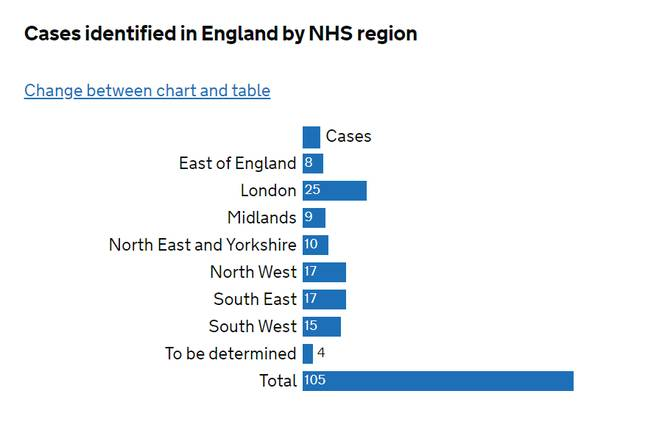 A regional breakdown of the confirmed cases. Credit: GOV.UK