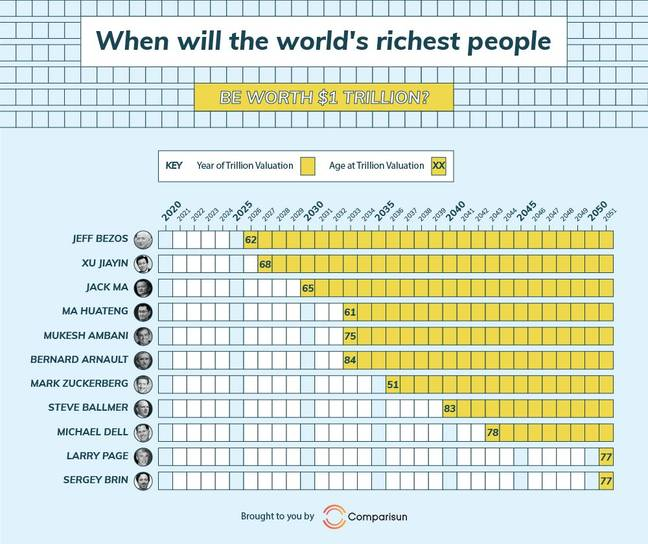 The study indicates that Mark Zuckerberg could become the world's youngest trillionaire. Credit: Comparisun