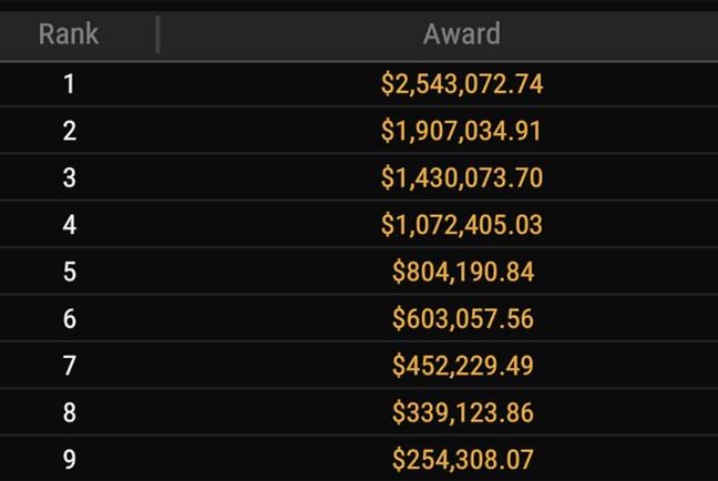 Final Table Payouts For The Tournament